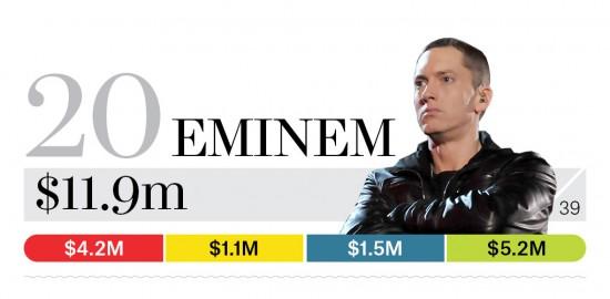 Eminem в топе Billboard Исполнители, заработавшие больше всего денег за 2014