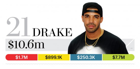 21-drake-bb13-moneymakers-2015[1]