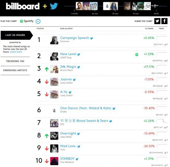 Фристайл Эминема «Campaign Speech» дебютировал на вершине чарта «Billboard + Twitter Trending 140»