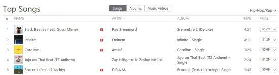 19.11.2016 14:00 по Москве трек Эминема «Infinite» поднялся на 10 строчку синглового чарта iTunes и на вторую строчку Hip-Hop/Rap-чарта iTunes