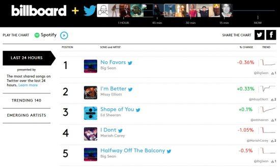 Тут дела у новинки от Big Sean и Eminem'а идут очень хорошо. В первые 24 часа трек «No Favors» был одним из самых обсуждаемых в социальных сетях и занял первое место в «Billboard + Twitter Trending 140».