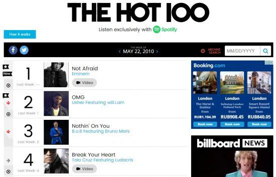 Eminem «не позволил» Кендрику Ламару стать лучшим артистом десятилетия в чартах