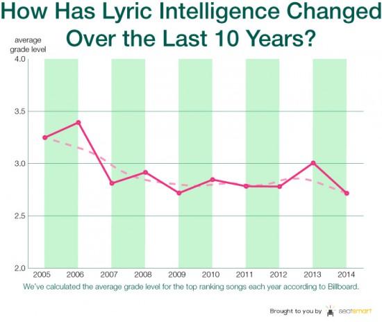 Тексты современных песен соответствуют словарному запасу восьмилетнего ребёнка Недавно были проанализированы композиции Eminem, Бейонсе и Канье Уэста.