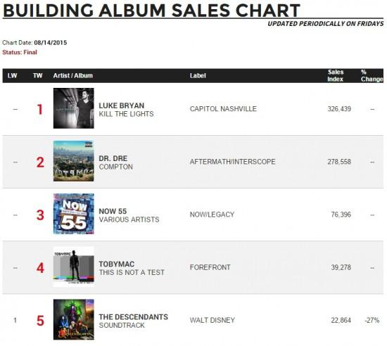 Итоги первой недели продаж альбома Compton  Dr. Dre