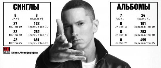 2015.11.15 - Eminem UK-charts