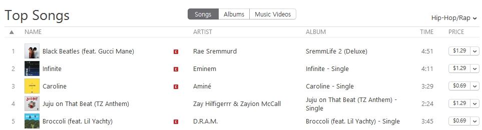В главном сингловом чарте Itunes трек «Infinite» занимает 14 место и уверенно поднимается вверх