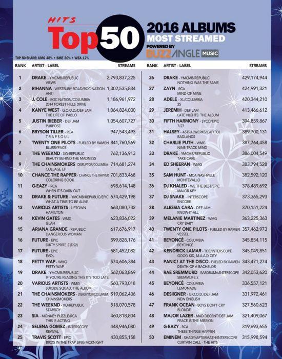Самый скачиваемый альбом Эминема в 2016 году