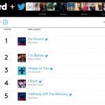 Тут дела у новинки от Big Sean и Eminem'а идут очень хорошо. В первые 24 часа трек «No Favor» был одним из самых обсуждаемых в социальных сетях и занял первое место в «Billboard + Twitter Trending 140».
