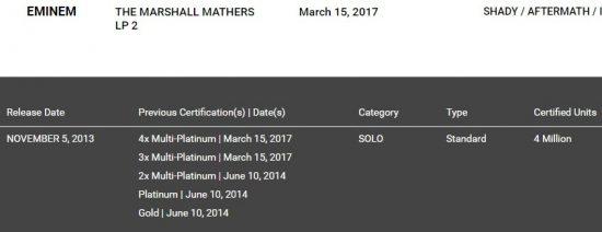 Восьмой студийный альбом Эминема «The Marshall Mathers LP 2», вышедший в 2013-ом году, получил четвёртый платиновый сертификат от RIAA.