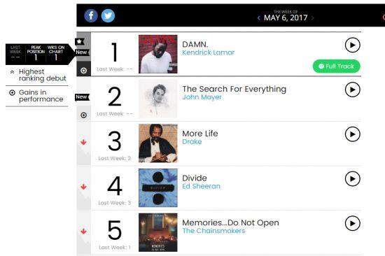 Менеджер Eminem'а поздравляет Кендрика Ламара с коммерческим успехом «DAMN»