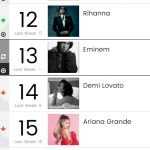 Eminem вернулся в чарт Billboard Social 50 впервые в этом году!