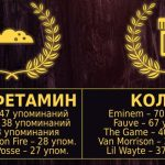 Kottonmouth Kings и Eminem чаще всех в музыкальной индустрии упоминают наркотики в своих песнях