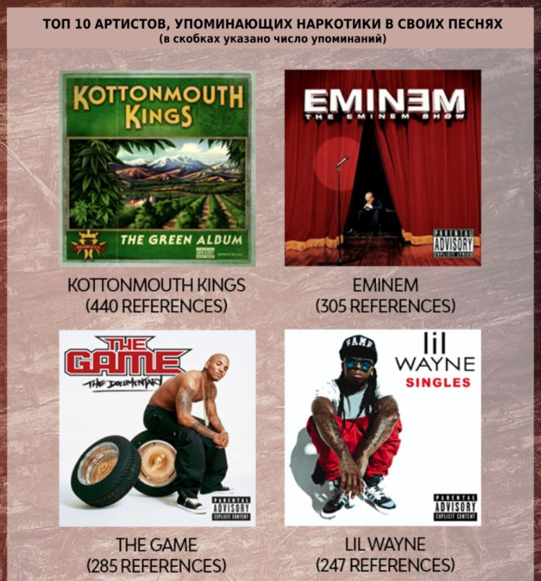 Eminem является королём упоминаний фармацевтических наркотиков в своих текстах
