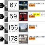 Сборник хитов Эминема завершают свою 350-ую неделю в чарте Billboard 200