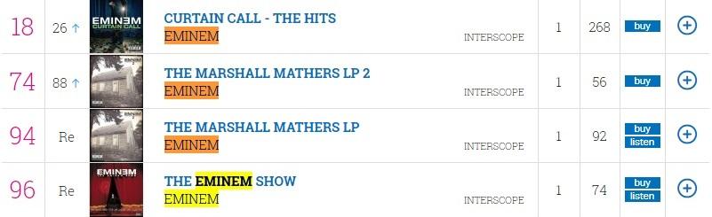 Августовские концерты Эминема усилили продажи его альбомов в Великобритании