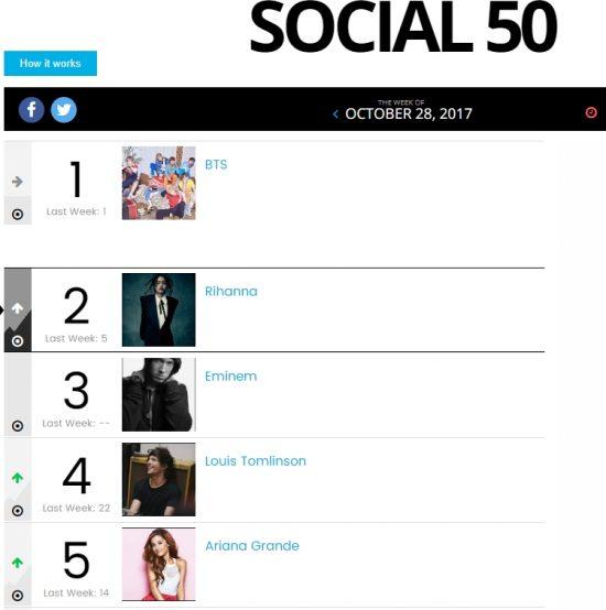На текущей неделе Eminem вернулся в чарт Billboard Social 50 сразу на третью строчку. Последний раз такая высокая позиция в этом чарте была у Эма в декабре 2013 года на фоне релиза пластинки «The Marshall Mathers LP 2»