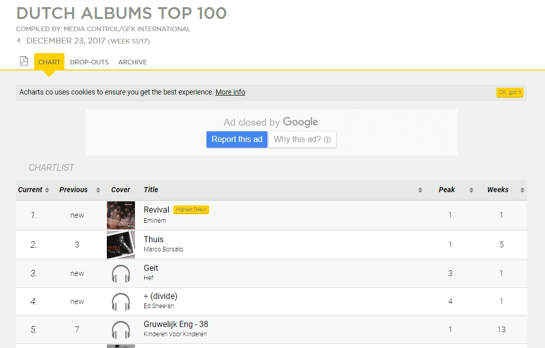 В Нидерландах новая пластинка Эминема дебютировала на первой строчке альбомных чартов.