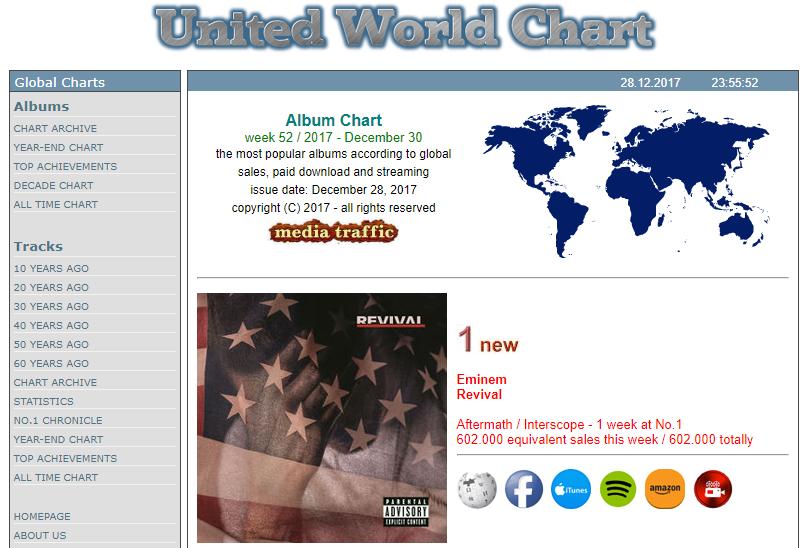 Мировые продажи «Revival» (с учётом продаж в США) за дебютную неделю составили 602,000 копий, что позволило альбому занять первую строчку «Global Albums Charts».
