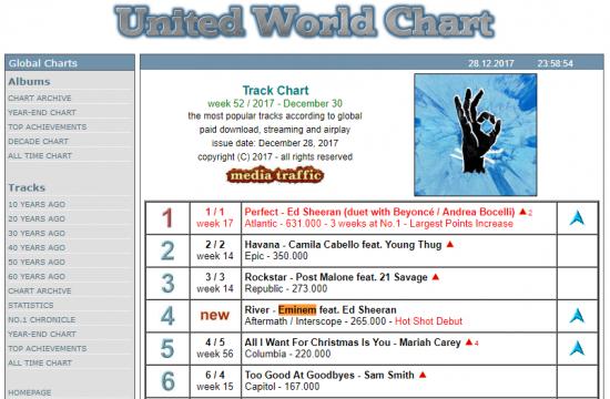 Сингл «River», записанный при участии Эда Ширана, разошёлся тиражом в 265,000 копий, заняв 4 строчку «Global Singles Chart».