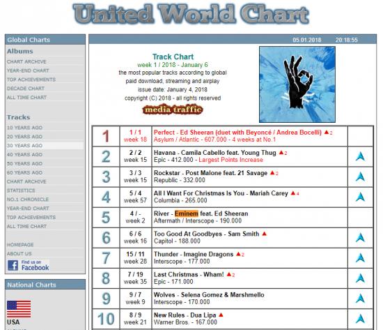 Третий сингл «River», записанный при участии Эда Ширана, разошёлся на второй неделе тиражом в 190.000 копий по всему миру