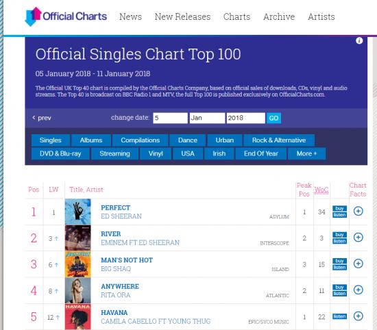 Сингл «River» на третьей неделе занял второе место в Британских чартах