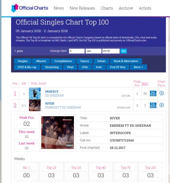 На учётной неделе, завершившейся 5 января, трек «River» поднялся с третьего на второе место в сингловом чарте Великобритании.