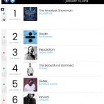 В чарте Billboard 200 девятый альбом Эминема опустился с четвёртой на шестую позицию.