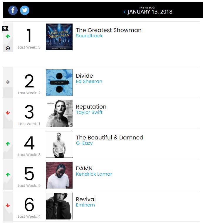 Стали известны итоги продаж альбома «Revival», на отчётной неделе, четвёртой для новой пластинки Эминема, закончившийся 11 января.