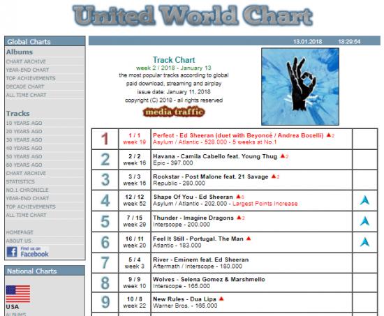 В UK Singles Chart сингл «River» завершает неделю на второй строчке. А в объединённом общемировом чарте - на 7-ой строчке, с 180.000 проданных копий