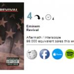 На четвёртой итоговой неделе мировые продажи альбома «Revival» составили 99,000 эквивалентных копий.