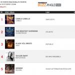 В США индекс продаж альбома «Revival» на четвёртой неделе составил 5,180 эквивалентных единиц