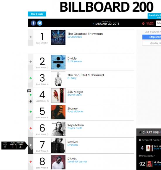 В чарте Billboard 200 «Revival» расположился на 7 строчке