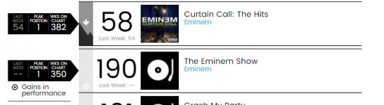 Теперь же, когда альбом «The Eminem Show» преодолел порог ппребывания в чарте Billboard 200 в 350 недель, Eminem становится единственным исполнителем, одновременно два альбома которого продержались в чарте Billboard 200 более 350 недель.