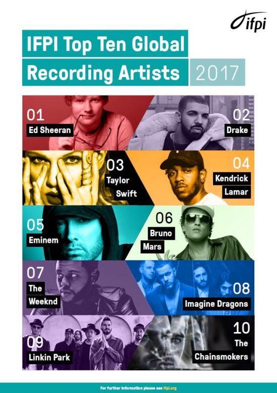 Eminem по итогам 2017-го года в топе самых продаваемых артистов занял 5-ое место
