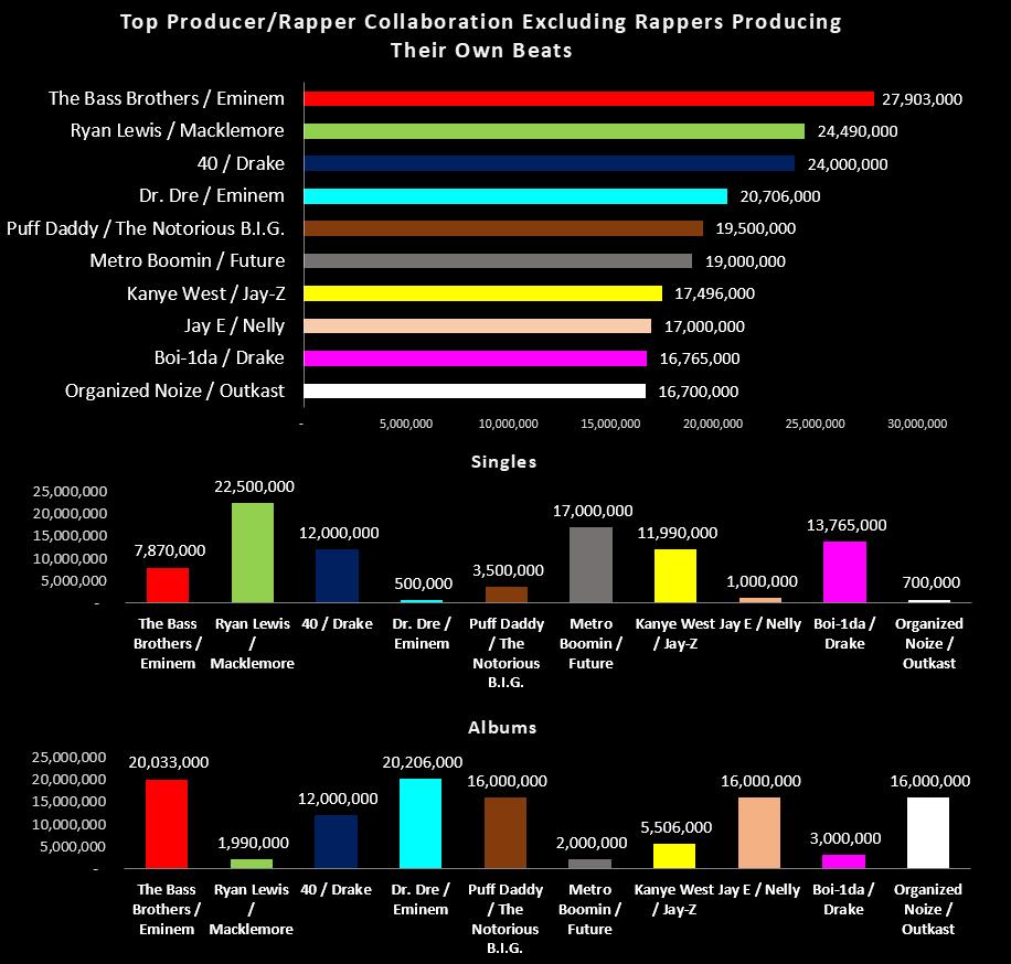 Топ лучших коллабораций продюсеров и артистов за все времена