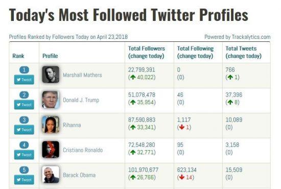 На фоне высокой активности в социальных сетях вокруг фестиваля Coachella 2018, аккаунт Эминема обогнал даже президентов США по числу новых подписчиков за день