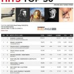 Десятый студийный альбом Эминема «Kamikaze» завершил дебютную неделю на первой строчке по продажам среди всех альбомов