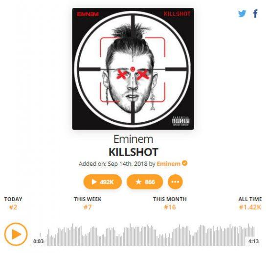 Eminem загрузил дисс-трек на MGK в сервис Audiomack