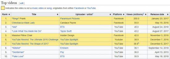 «Killshot» Эминема вошёл в десятку самых просматриваемых видео за первые 24 часа