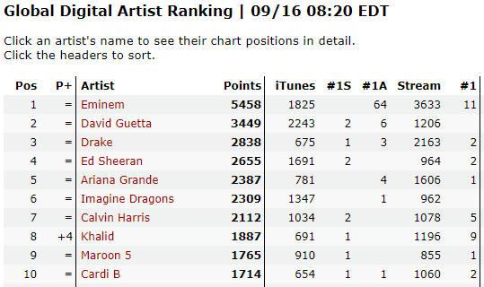 Eminem не соберается уходить с вершины «Глобального рейтинга артистов»