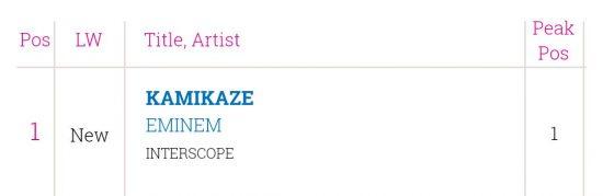 ???????? | Irish Album Chart  - «Kamikaze» стал четвёртым дебютом Эминема на 1 месте.