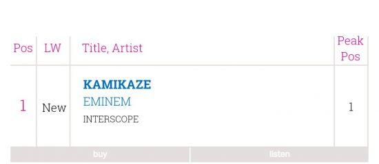 Scottish Albums Chart -  - «Kamikaze» стал шестым дебютом Эминема на 1 месте.