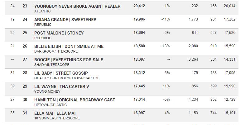 Альбом Boogie «Everything's for Sale» завершил дебютную неделю на 27 месте чарта Billboard 200