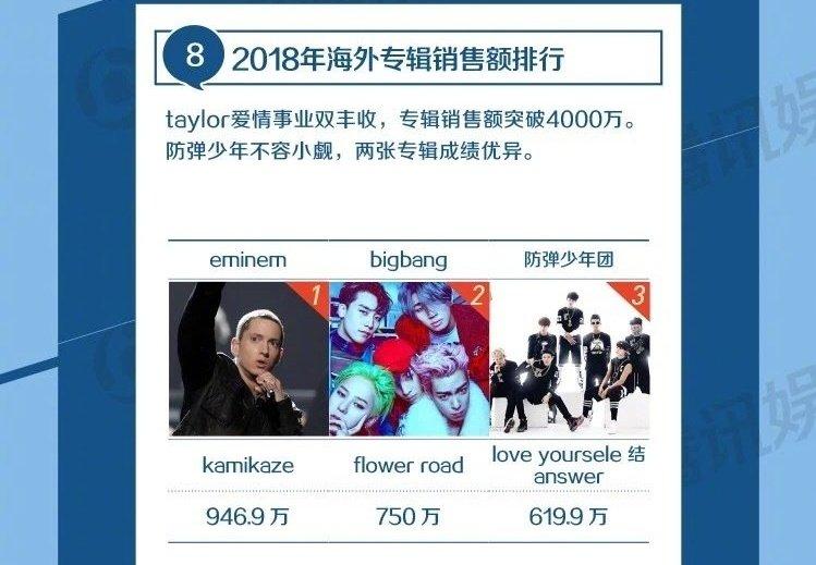 Стали известны продажи альбома «Kamikaze» в Китае за 2018-й год