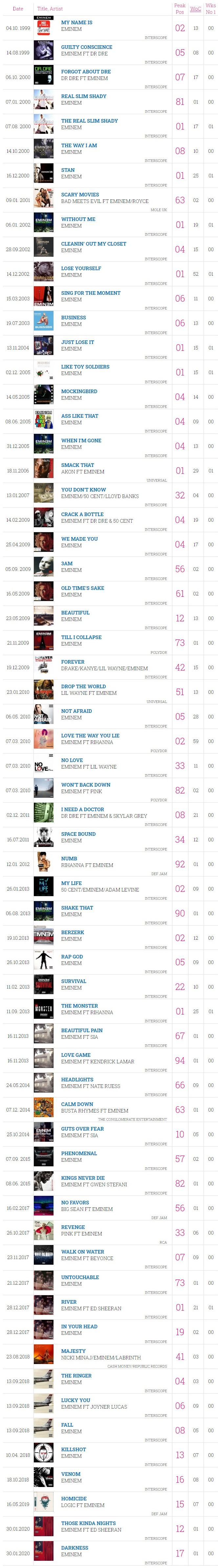 Eminem делает историю Британских чартов: новый рекорд и дебют «Music To Be Murdered By» на первом месте